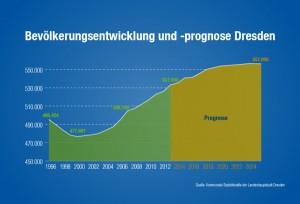 © invest.dresden.de / Landeshauptstadt Dresden, Amt für Wirtschaftsförderung, Bevölkerungsentwicklung und -prognose Dresden