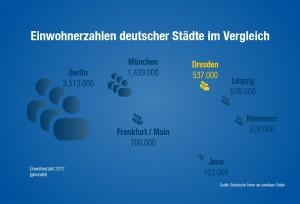 © invest.dresden.de / Landeshauptstadt Dresden, Amt für Wirtschaftsförderung, Einwohnerzahlen deutscher Städte im Vergleich