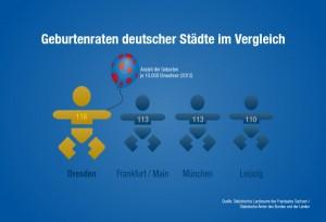© invest.dresden.de / Landeshauptstadt Dresden, Amt für Wirtschaftsförderung, Geburtenrate deutscher Städte im Vergleich